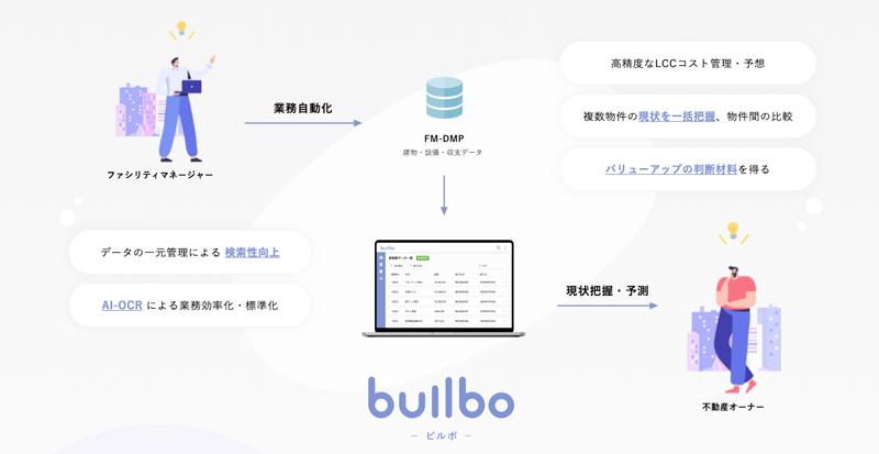 builbo(ビルボ)株式会社FACTORIUMのプレスリリース