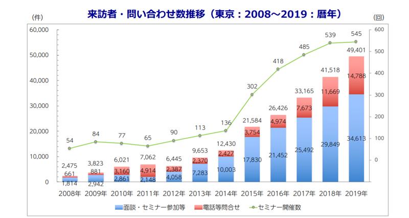 来訪者・問い合わせ推移数グラフ