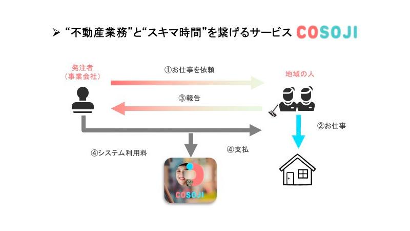 COSOJIのビジネススキームの図解