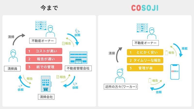 COSOJIの仕組みの図解