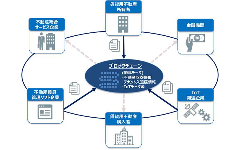 不動産情報の蓄積と活用をブロックチェーンで行う