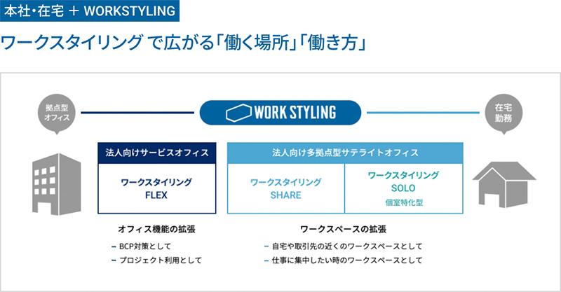 サテライトオフィス「ワークスタイリング」ホームページ