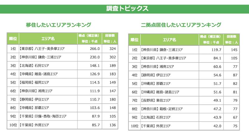 東京都民が移住・二拠点居住したいエリアランキング