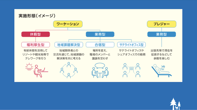 ワーケーション実施形態(イメージ)